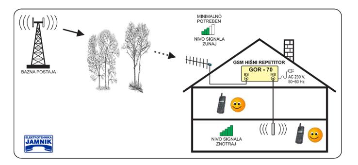 Ojačevalci GSM signala