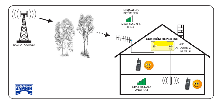 GSM ojačevalec – repeater