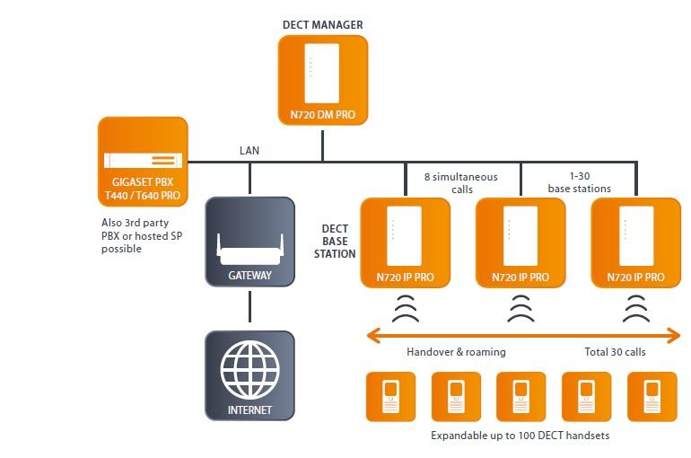 IP DECT sistem