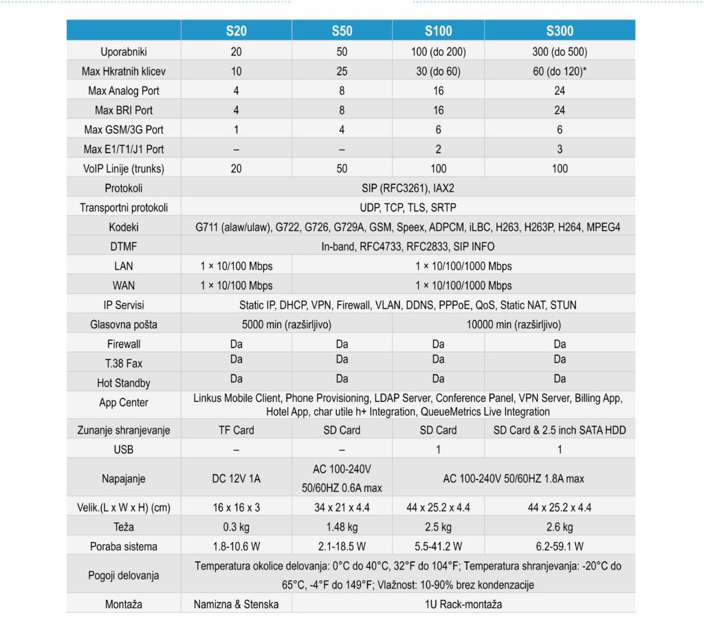 Tabela za yeastar IP sisteme serije S