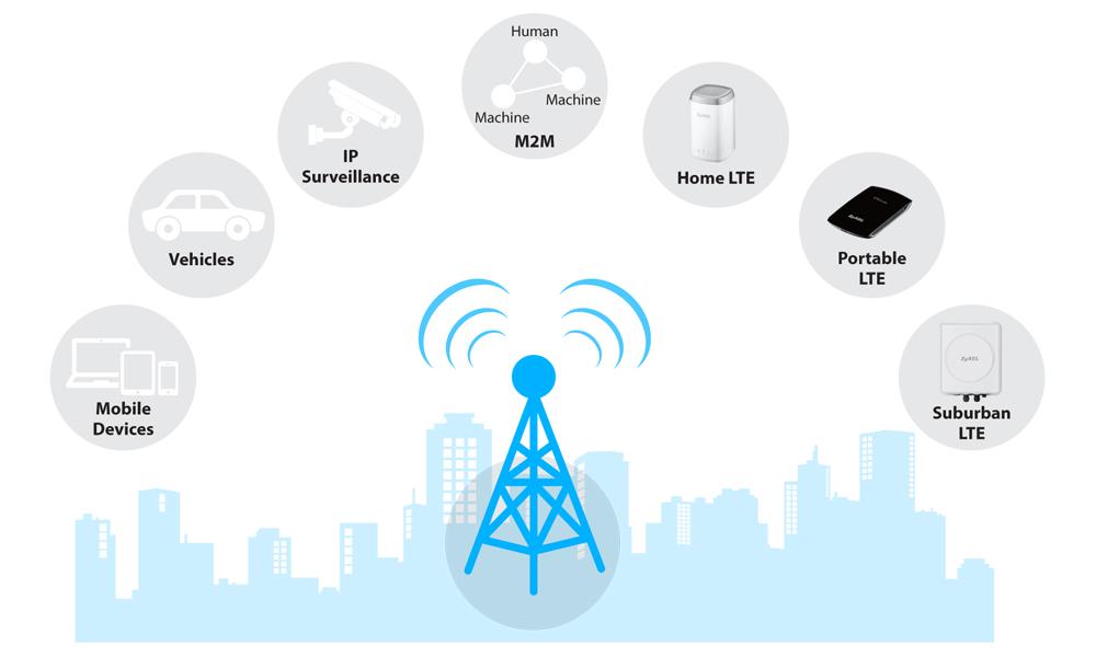 LTE signal-ojačitev in težave