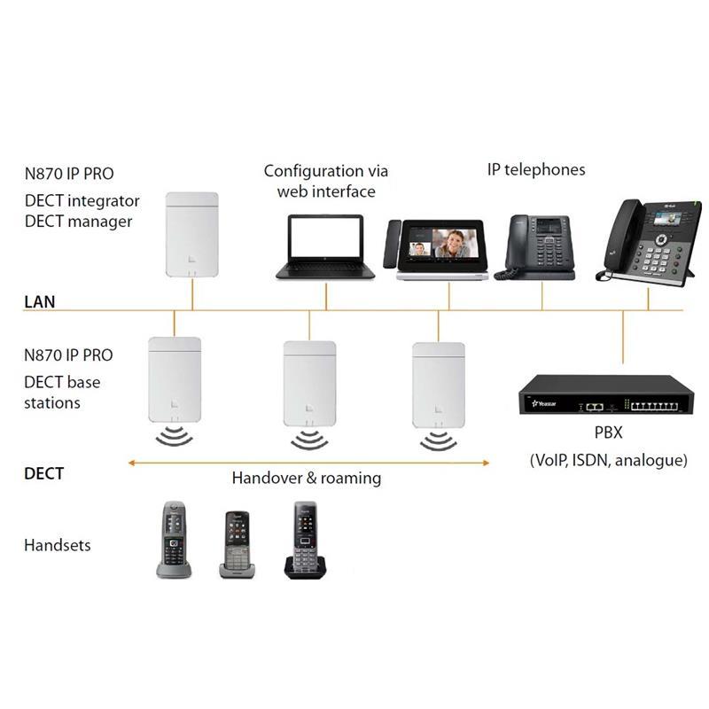 Gigaset N870 IP dect sistem