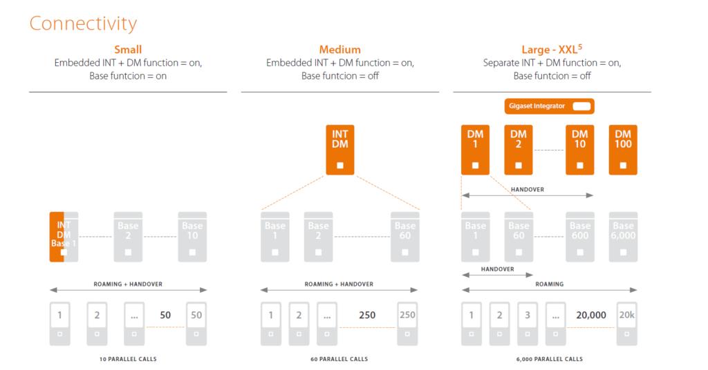 3 načini postavitve sistema Gigaset N870