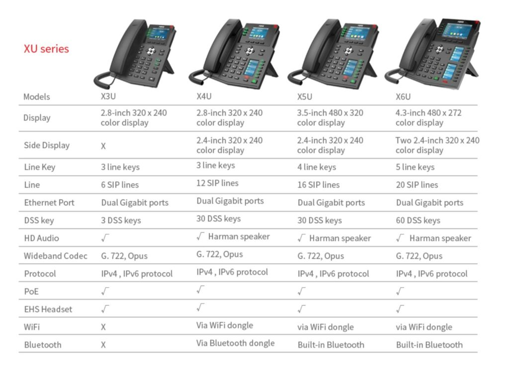 Fanvil IP namizni telefoni serije XU
